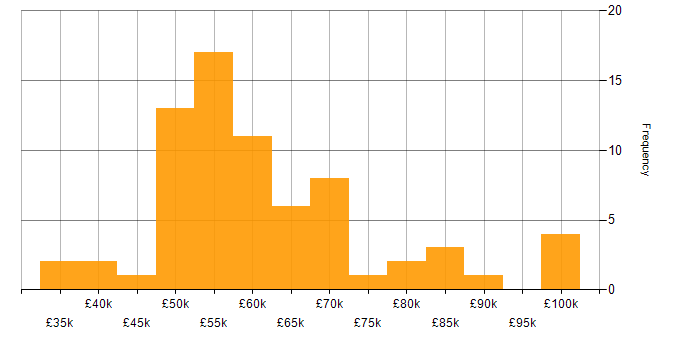 Salary histogram for Babel in the UK