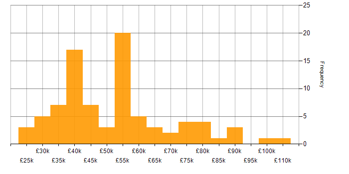 Salary histogram for Back Office in the South East