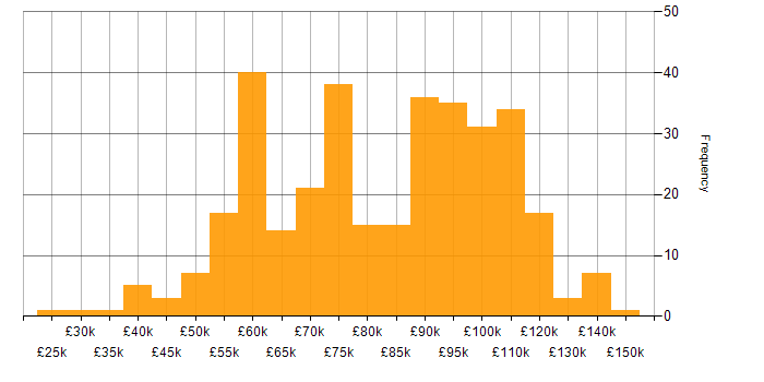 Salary histogram for Banking in the City of London