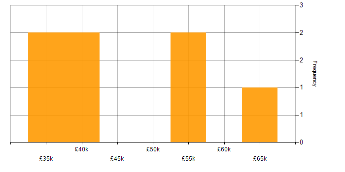 Salary histogram for Banking in Northern Ireland