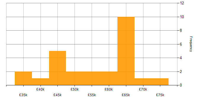 Salary histogram for Basecamp in the UK