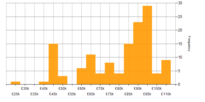 Salary histogram for BDD in the City of London