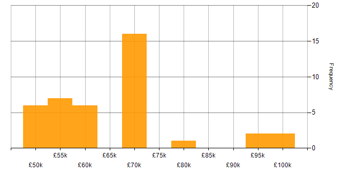 Salary histogram for BGP in Central London