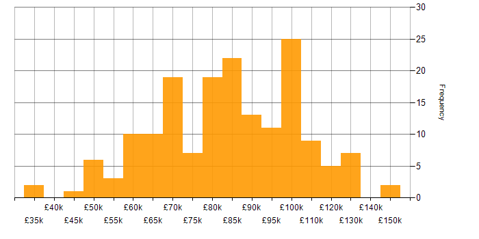 Salary histogram for Big Data in the City of London