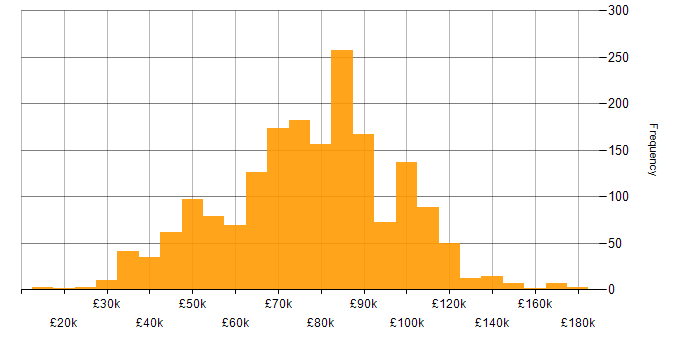 Salary histogram for Big Data in England