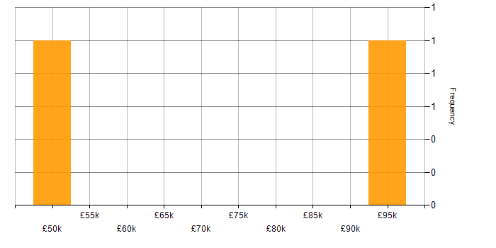 Salary histogram for Big Data in Gloucester