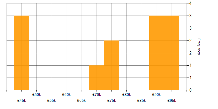 Salary histogram for Big Data in Hertfordshire