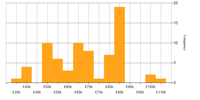 Salary histogram for Big Data in Yorkshire