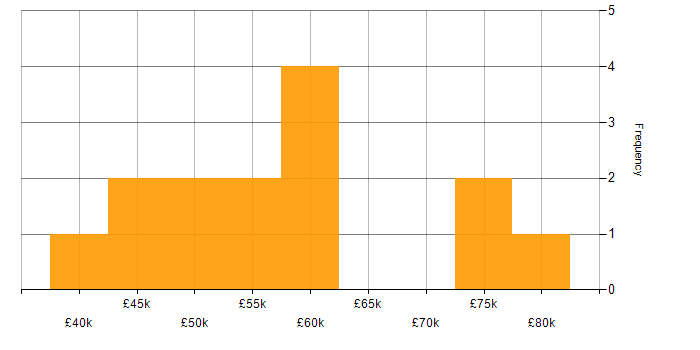Salary histogram for Billing in Birmingham