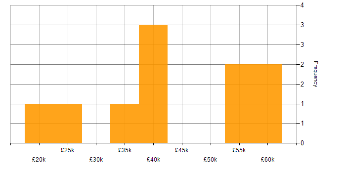 Salary histogram for Billing in Manchester