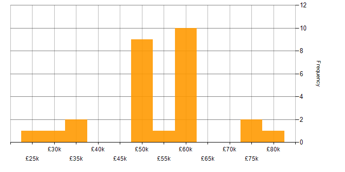 Salary histogram for Biotechnology in the UK