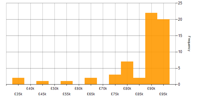 Salary histogram for Bitbucket in the City of London
