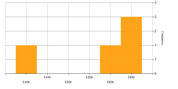 Salary histogram for Bitbucket in Gloucestershire