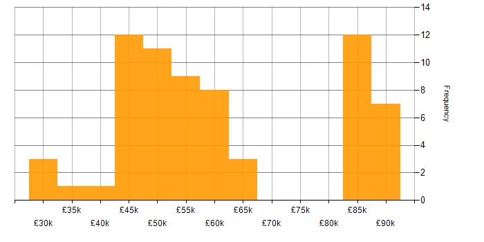 Salary histogram for Bitbucket in the South West