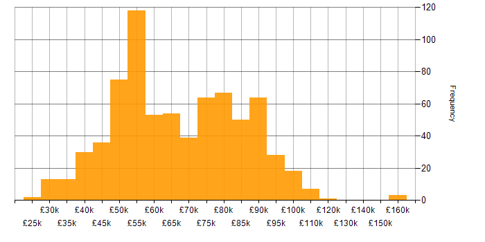 Salary histogram for Bitbucket in the UK