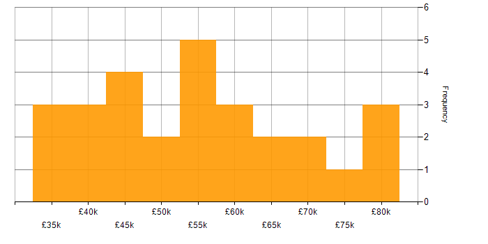 Salary histogram for BitLocker in London