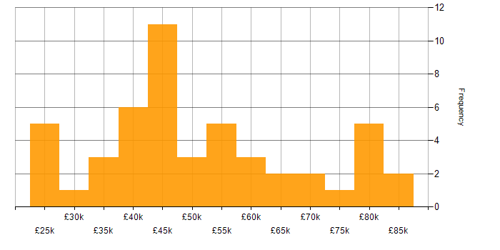 Salary histogram for BitLocker in the UK