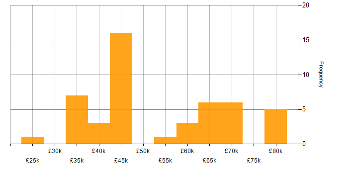 Salary histogram for BlazeMeter in the UK