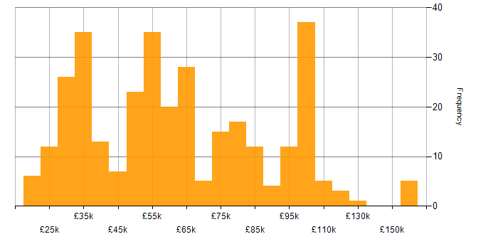 Salary histogram for Blog in England