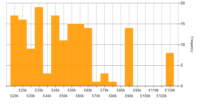 Salary histogram for BPSS Clearance in the UK