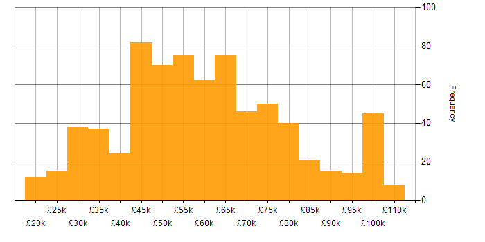 Salary histogram for Broadband in the UK