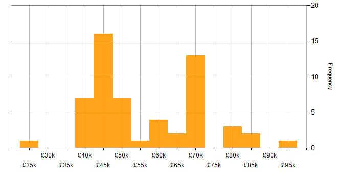 Salary histogram for Brocade in the UK