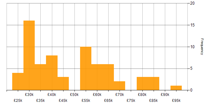 Salary histogram for BT in the UK