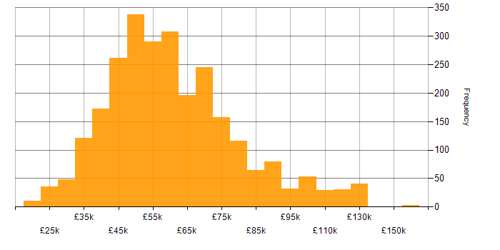 Salary histogram for Business Analysis in England