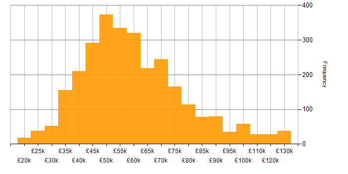 Salary histogram for Business Analysis in the UK