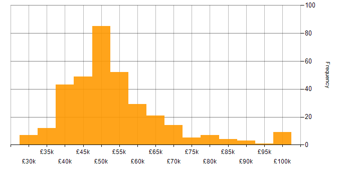 Salary histogram for Business Analyst in the South East
