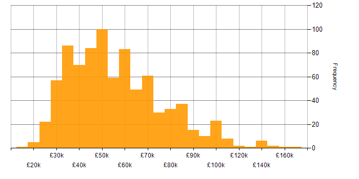 Salary histogram for Business Continuity in the UK