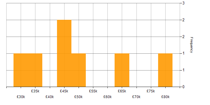 Salary histogram for Business Intelligence in Woking