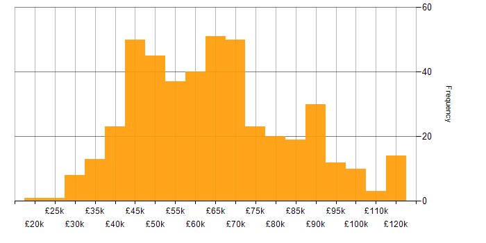 Salary histogram for Business Manager in the UK