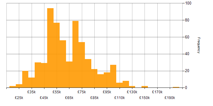 Salary histogram for Business Transformation in the UK