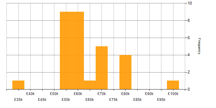 Salary histogram for BusinessObjects in the City of London
