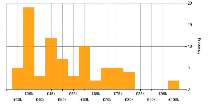 Salary histogram for BusinessObjects Business Intelligence in the UK