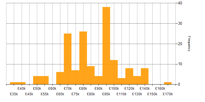 Salary histogram for C++ in the City of London