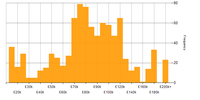 Salary histogram for C++ in London