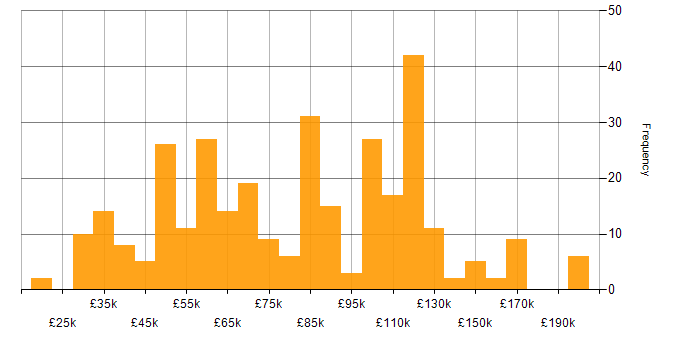Salary histogram for C++ Developer in the UK