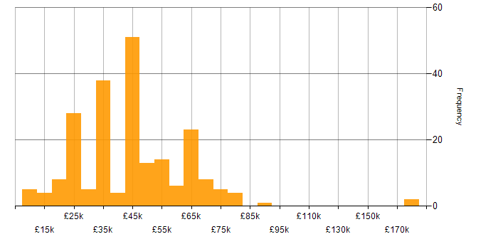Salary histogram for C in the Midlands