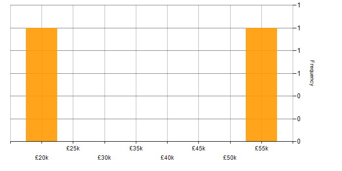 Salary histogram for C in Northern Ireland