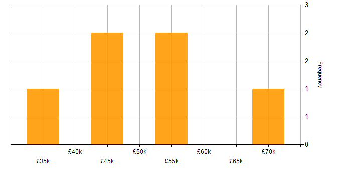 Salary histogram for C in Wales