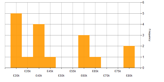Salary histogram for Camtasia in the UK