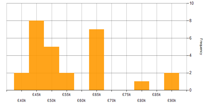 Salary histogram for Carbon Black in the UK