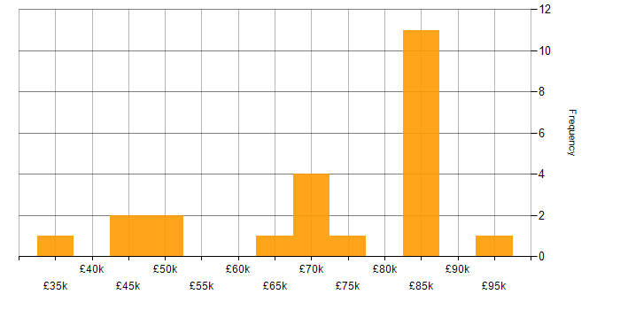 Salary histogram for CCIE in the South East