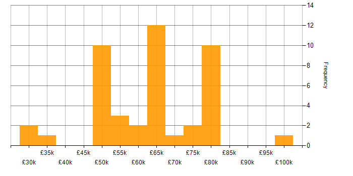 Salary histogram for CCNA in the City of London