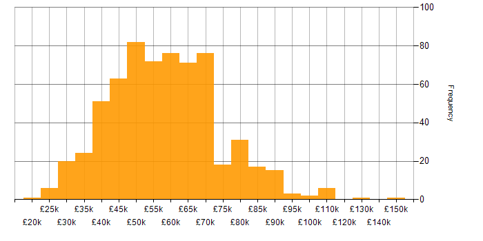 Salary histogram for CCNP in England