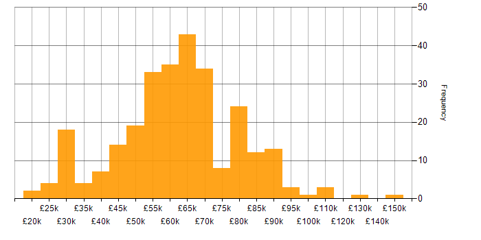 Salary histogram for CCNP in London