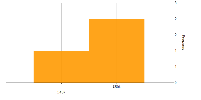 Salary histogram for CentOS in Cambridgeshire