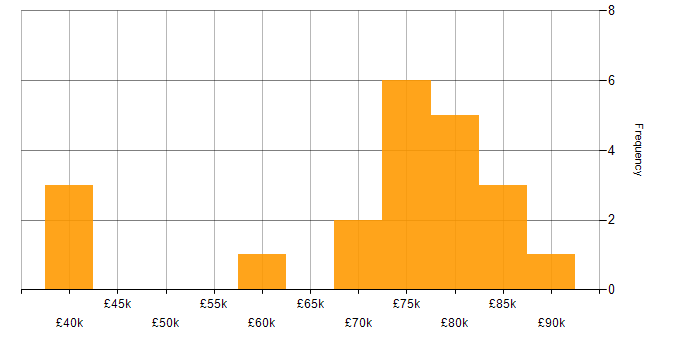 Salary histogram for CentOS in the City of London